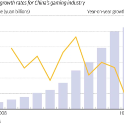 How to take benefit of growth of Chinese markets